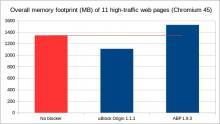 On average, uBlock Origin does make your browser run leaner