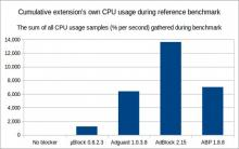 uBlock Origin is easy on the CPU